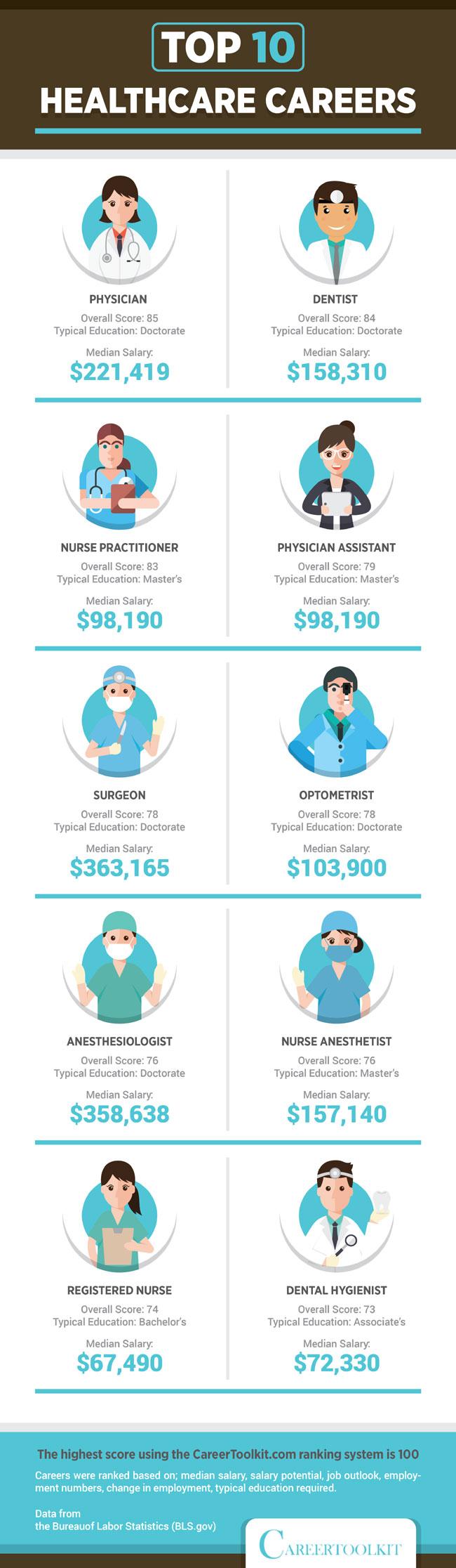 top-healthcare-650